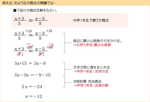 効率的に成績アップ。家庭教師 ... : 正負の計算問題 : すべての講義
